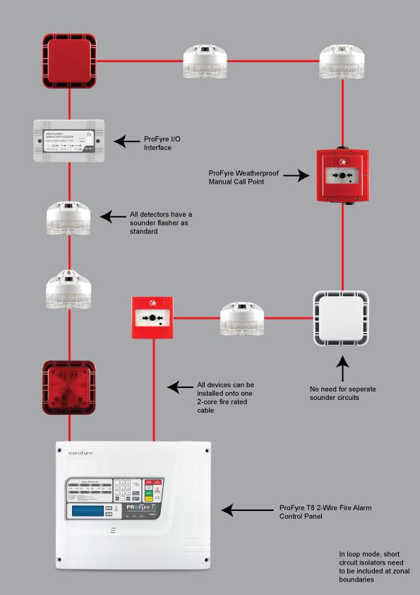 Loop Fire Alarm Wiring - Circuit Connection Diagram •